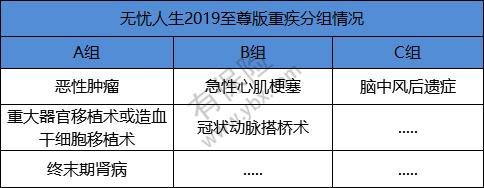 无忧人生2019至尊版重疾分组情况.png