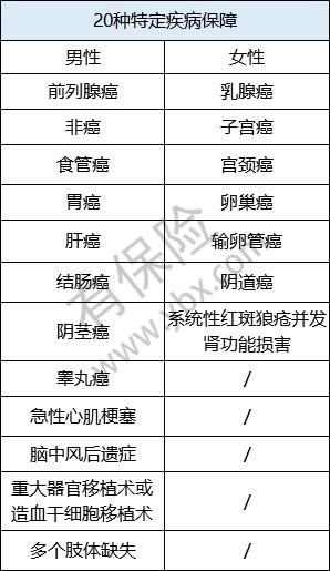 20种特定疾病保障_副本.png